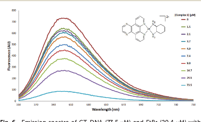 Fig. 6 Emission spectra of CT-DNA (73.5 μM) and EtBr (29.4 μM) with increasing concentration of complex 1. [K2HPO4–KH2PO4] = 5 mM, [NaCl] = 50 mM, [EDTA] = 1 mM.