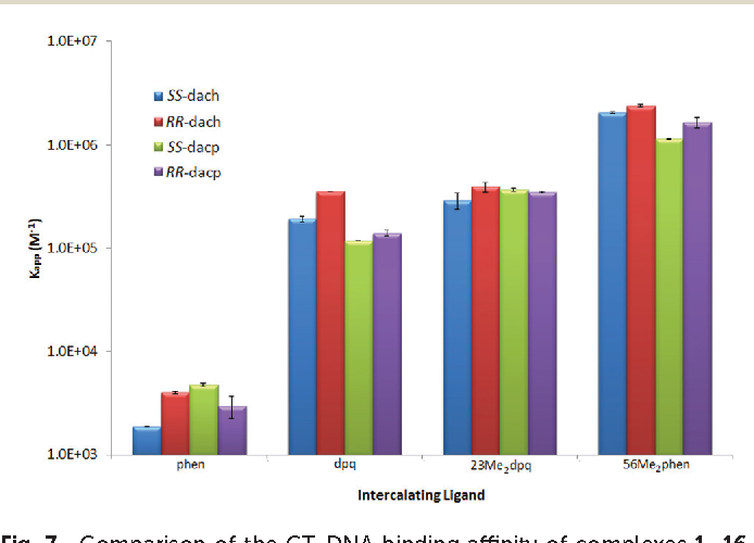 Fig. 7 Comparison of the CT-DNA binding affinity of complexes 1–16, represented by the calculated Kapp with standard error.