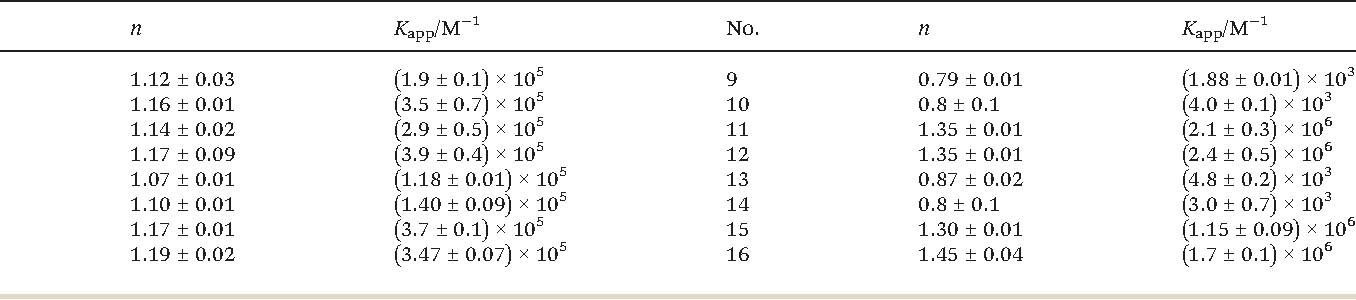 Table 5 Summary of the binding data obtained from the double-logarithm plots of the PCs tested. Standard errors (±) are quoted to two decimal places