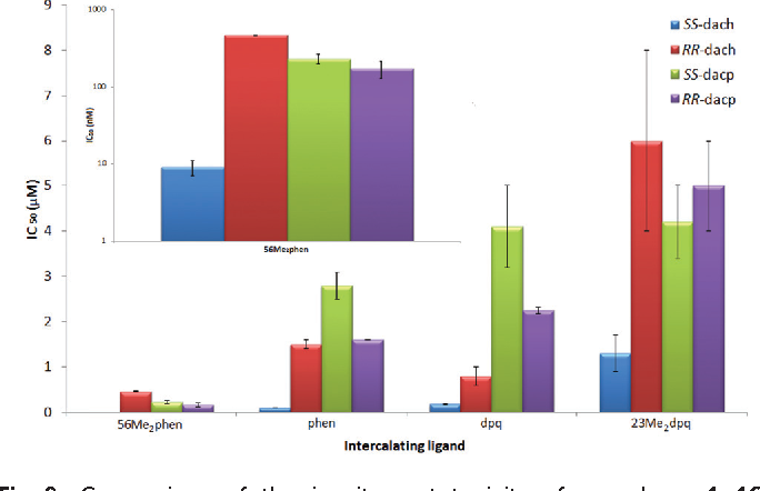 Fig. 8 Comparison of the in vitro cytotoxicity of complexes 1–16, expressed as μM IC50 values. Inset: the cytotoxicity of the 56Me2phenincorporating complexes, expressed in nM using a logarithmic scale.