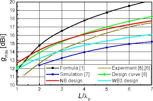PDF] Optimization of Helical Antennas - Semantic Scholar