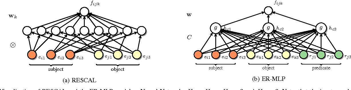 Figure 4 for A Review of Relational Machine Learning for Knowledge Graphs