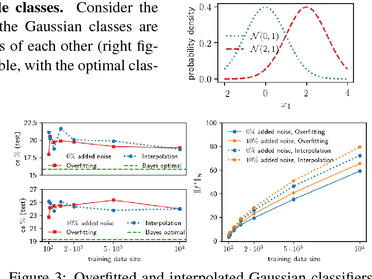 Figure 2 for To understand deep learning we need to understand kernel learning