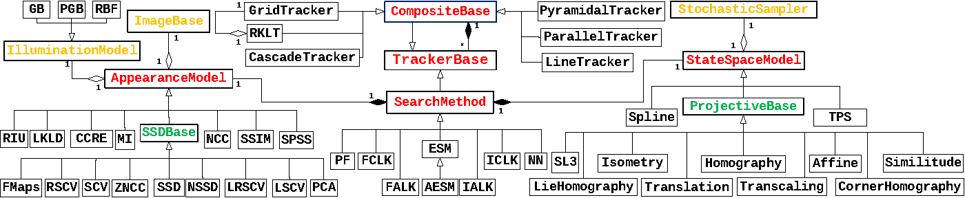 Figure 1 for Modular Tracking Framework: A Unified Approach to Registration based Tracking