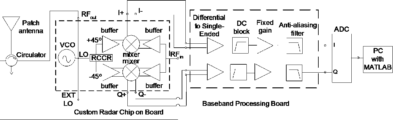 Figure 1 from signal to noise ratio in doppler radar system for block diagram of radar system the radio transceiver is on the ccuart Image collections