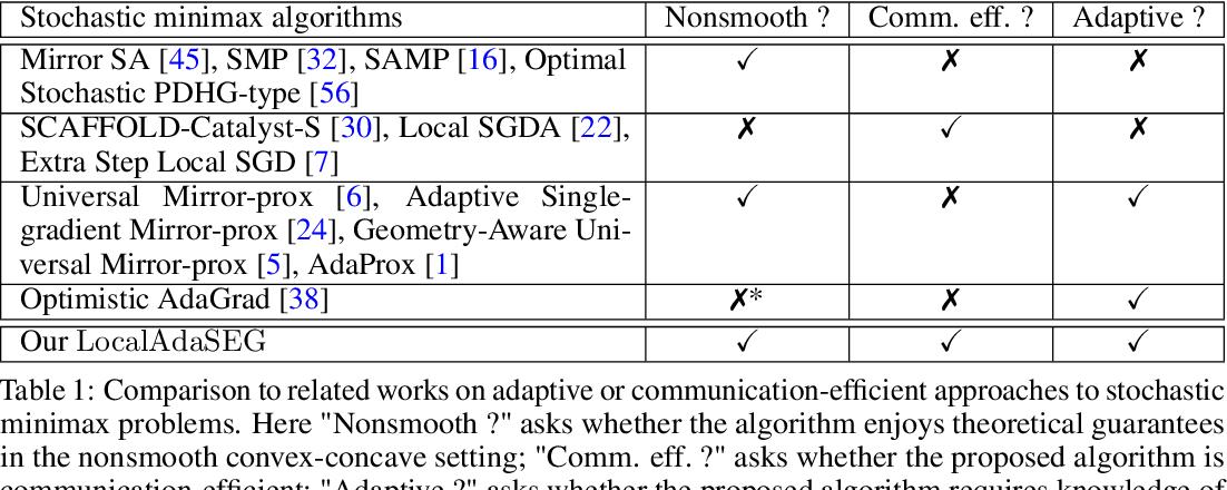 Figure 1 for Local AdaGrad-Type Algorithm for Stochastic Convex-Concave Minimax Problems