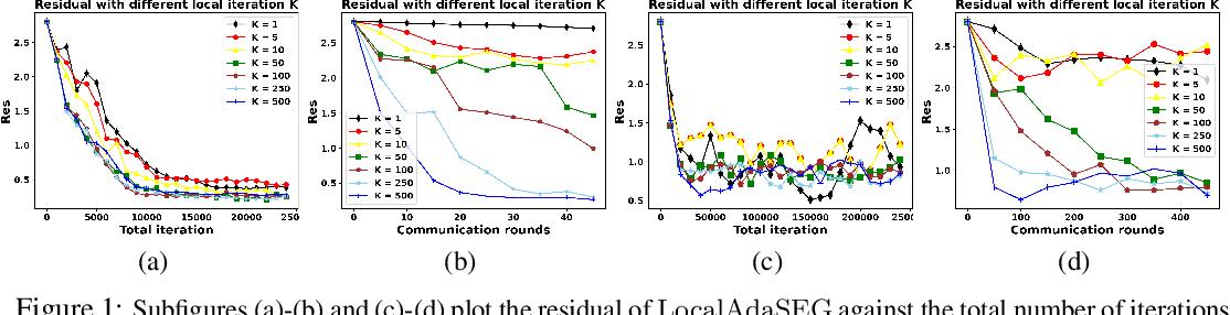 Figure 2 for Local AdaGrad-Type Algorithm for Stochastic Convex-Concave Minimax Problems