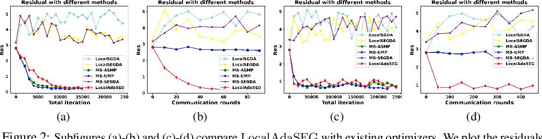 Figure 3 for Local AdaGrad-Type Algorithm for Stochastic Convex-Concave Minimax Problems