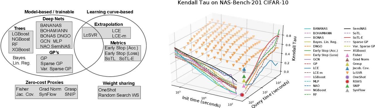 Figure 1 for How Powerful are Performance Predictors in Neural Architecture Search?