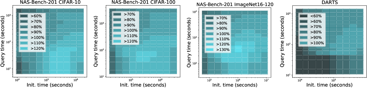 Figure 4 for How Powerful are Performance Predictors in Neural Architecture Search?