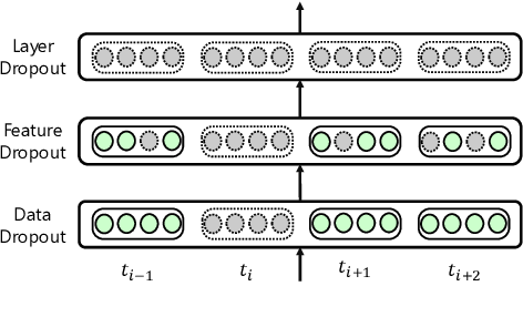 Figure 3 for UniDrop: A Simple yet Effective Technique to Improve Transformer without Extra Cost