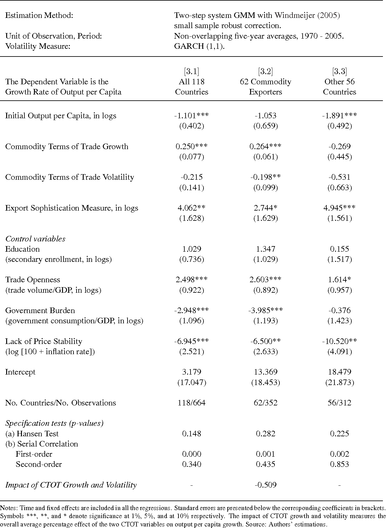 commodity price volatility and the sources of growth fund international monetary
