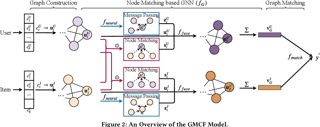Figure 3 for Neural Graph Matching based Collaborative Filtering