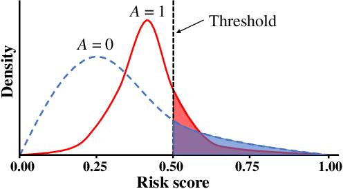 Figure 1 for Towards Threshold Invariant Fair Classification