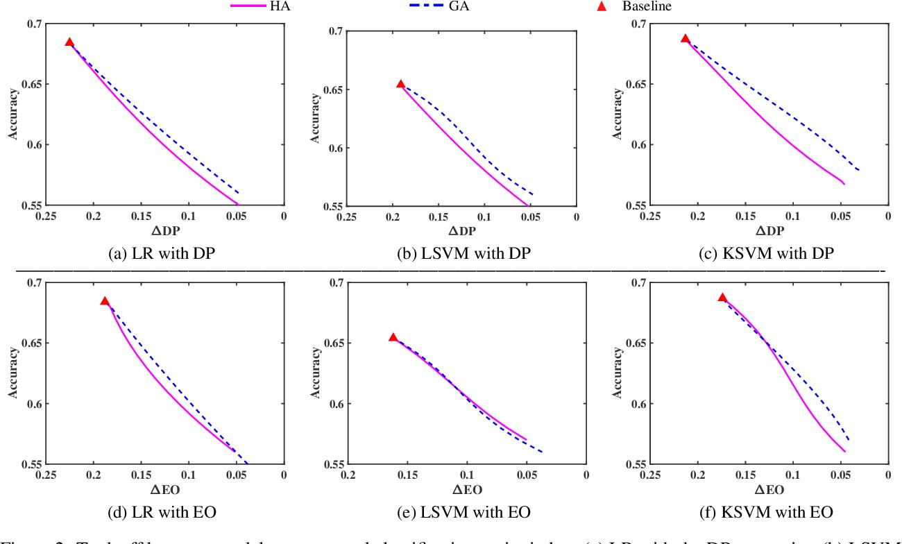 Figure 3 for Towards Threshold Invariant Fair Classification