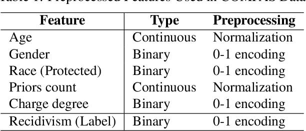 Figure 2 for Towards Threshold Invariant Fair Classification