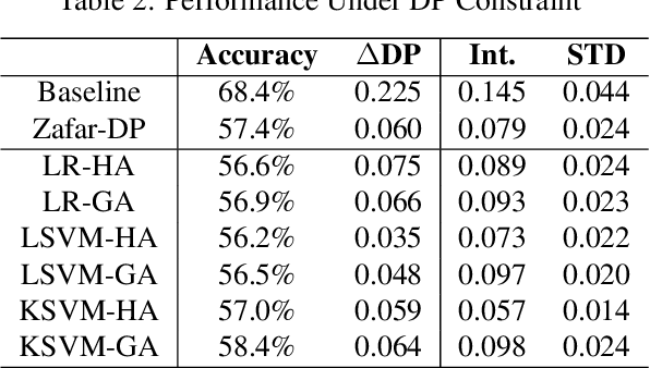 Figure 4 for Towards Threshold Invariant Fair Classification