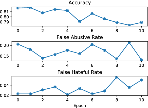 Figure 2 for Demoting Racial Bias in Hate Speech Detection