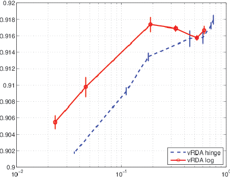 Figure 3 for Online Classification Using a Voted RDA Method