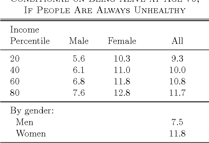 Table 4—Life Expectancy in Years, Conditional on Being Alive at Age 70, If People Are Always Unhealthy