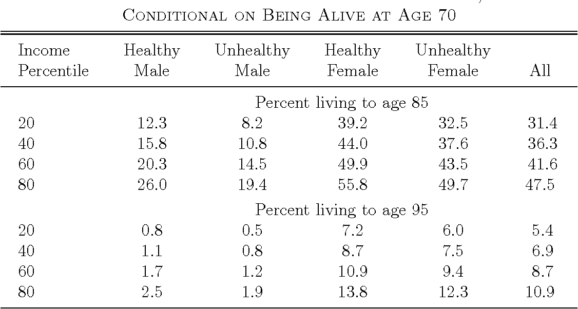 Table 3—Percent Living to Ages 85 and 95, Conditional on Being Alive at Age 70