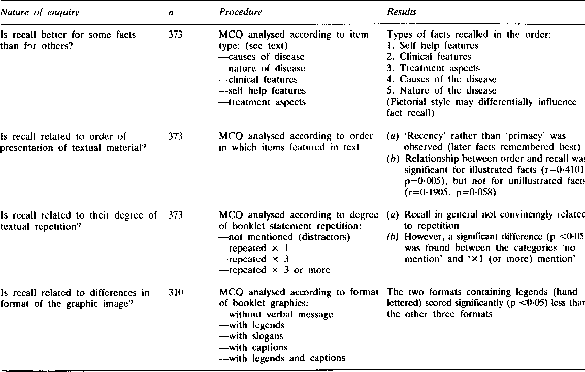 Table 2 from Doctor-patient communication in rheumatology