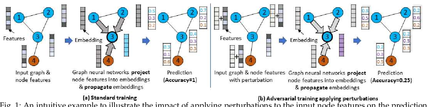 Figure 1 for Graph Adversarial Training: Dynamically Regularizing Based on Graph Structure