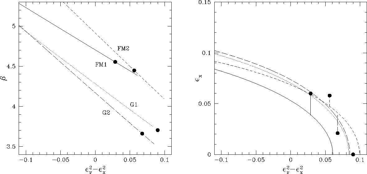 Figure 3 from THE SLOPE OF THE BLACK HOLE MASS VERSUS