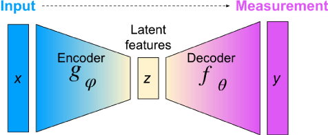 Figure 1 for Deep Learning-Based Autoencoder for Data-Driven Modeling of an RF Photoinjector