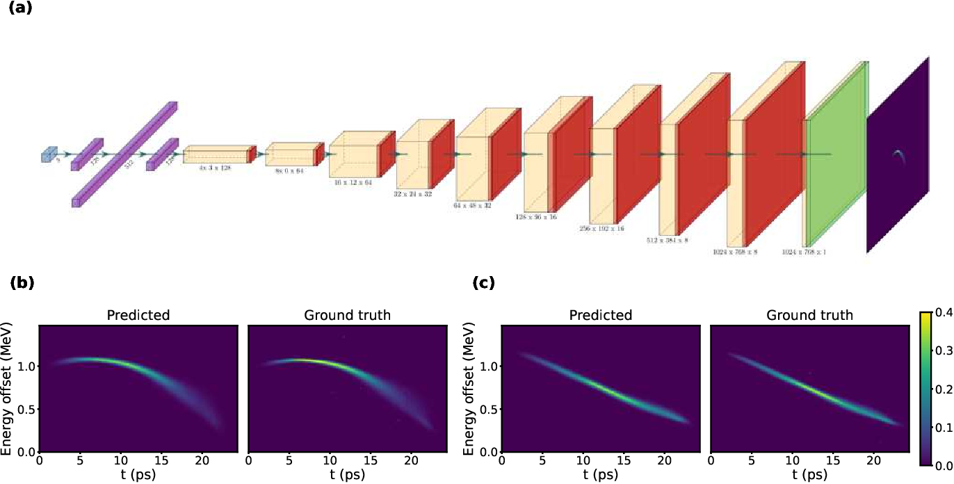 Figure 2 for Deep Learning-Based Autoencoder for Data-Driven Modeling of an RF Photoinjector