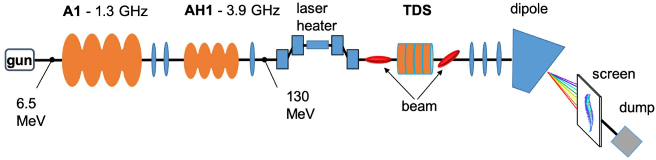 Figure 3 for Deep Learning-Based Autoencoder for Data-Driven Modeling of an RF Photoinjector
