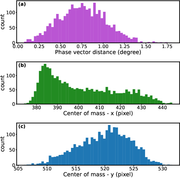 Figure 4 for Deep Learning-Based Autoencoder for Data-Driven Modeling of an RF Photoinjector