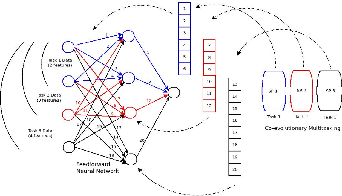 Figure 4 for Co-evolutionary multi-task learning for dynamic time series prediction