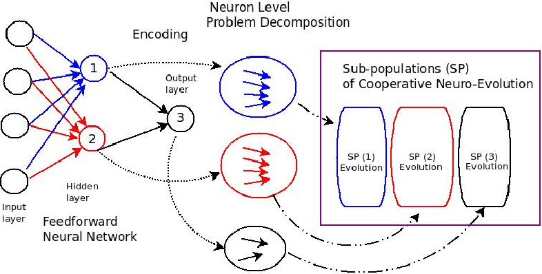 Figure 1 for Co-evolutionary multi-task learning for dynamic time series prediction