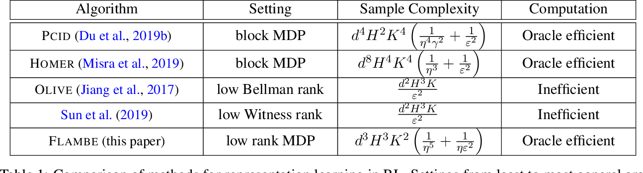 Figure 1 for FLAMBE: Structural Complexity and Representation Learning of Low Rank MDPs