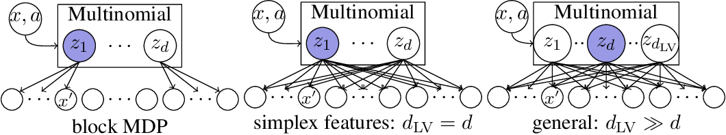 Figure 3 for FLAMBE: Structural Complexity and Representation Learning of Low Rank MDPs