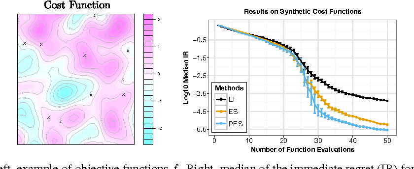 Figure 2 for Predictive Entropy Search for Efficient Global Optimization of Black-box Functions