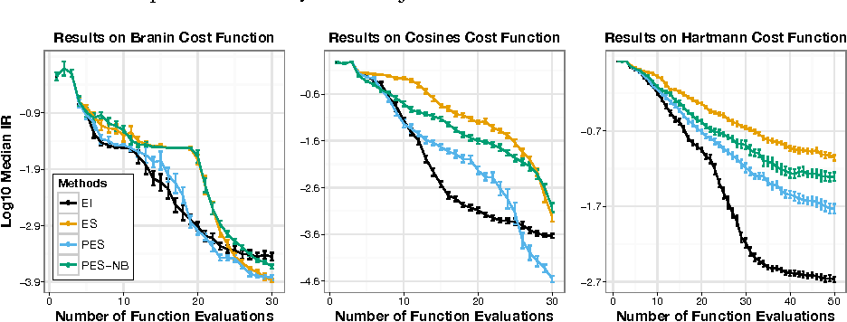 Figure 3 for Predictive Entropy Search for Efficient Global Optimization of Black-box Functions