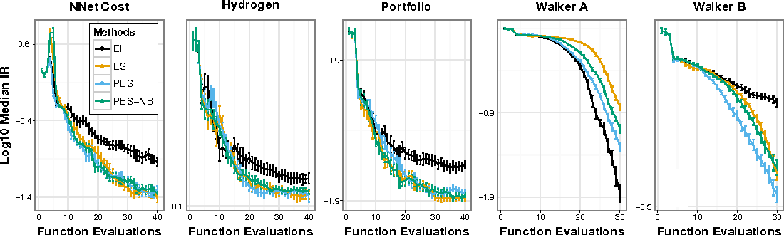 Figure 4 for Predictive Entropy Search for Efficient Global Optimization of Black-box Functions