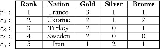 Figure 1 for Macro Grammars and Holistic Triggering for Efficient Semantic Parsing