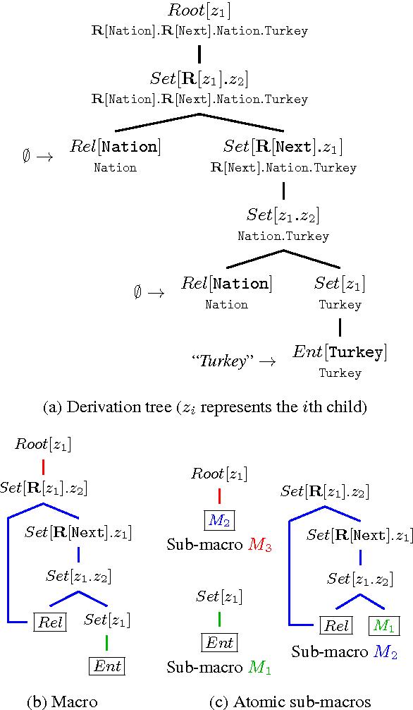 Figure 2 for Macro Grammars and Holistic Triggering for Efficient Semantic Parsing