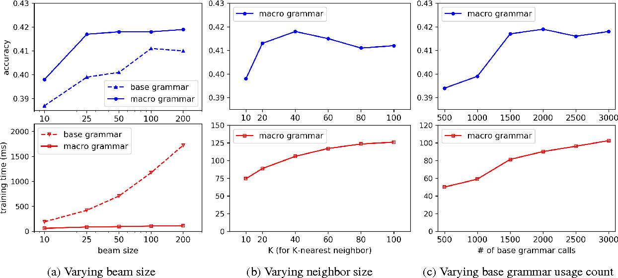 Figure 4 for Macro Grammars and Holistic Triggering for Efficient Semantic Parsing