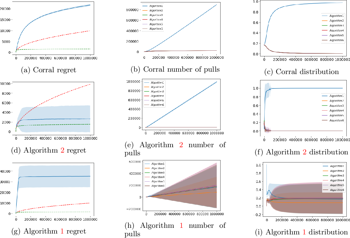 Figure 2 for Corralling Stochastic Bandit Algorithms