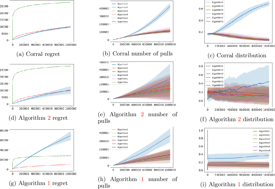 Figure 4 for Corralling Stochastic Bandit Algorithms