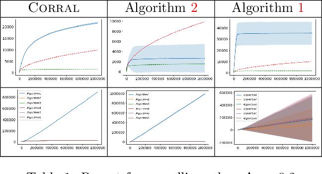 Figure 1 for Corralling Stochastic Bandit Algorithms