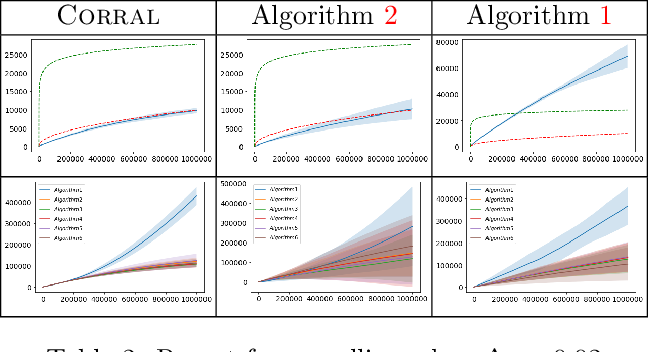 Figure 3 for Corralling Stochastic Bandit Algorithms