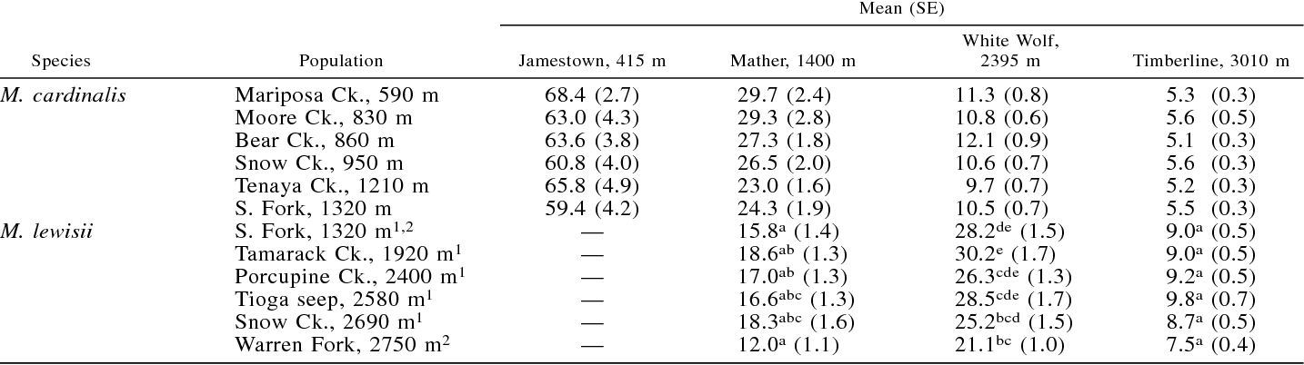 table 4 from the evolution of species distributions reciprocal rh semanticscholar org  5 5 12 into a decimal