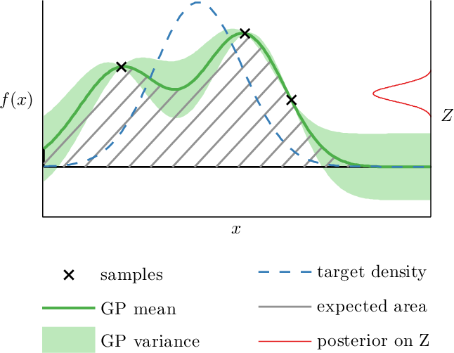 Figure 3 for Optimally-Weighted Herding is Bayesian Quadrature