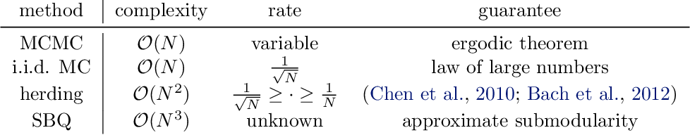 Figure 2 for Optimally-Weighted Herding is Bayesian Quadrature