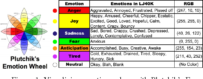 Figure 1 for Challenges in Providing Automatic Affective Feedback in Instant Messaging Applications